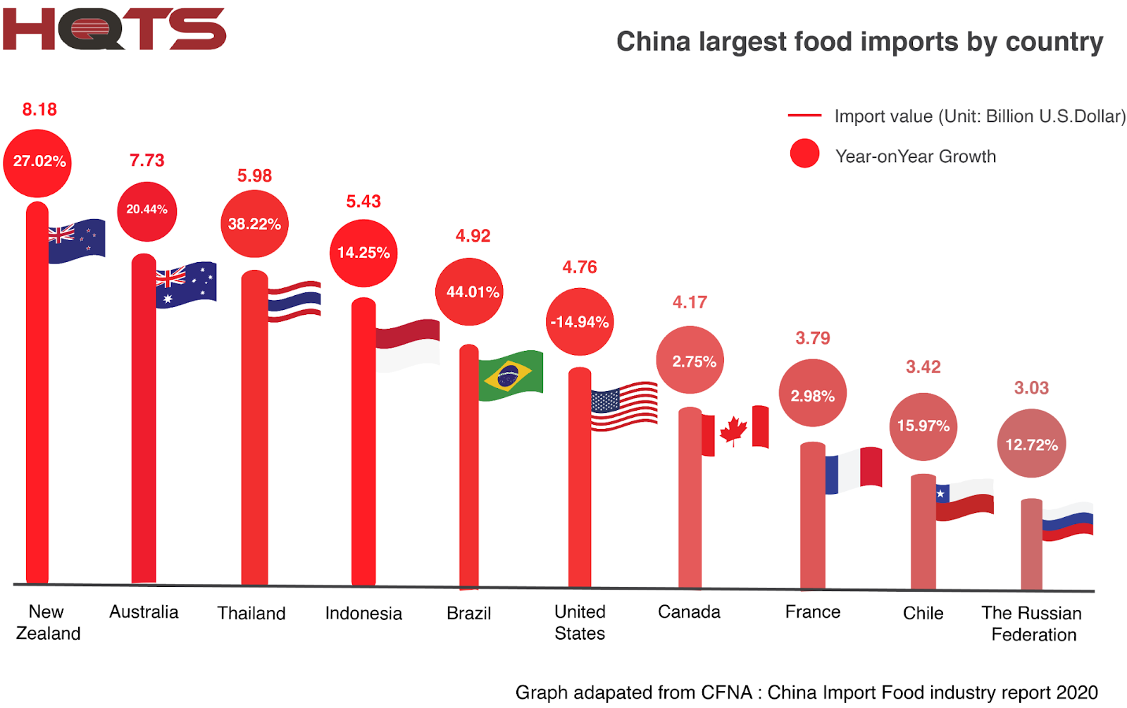 China food imports by country